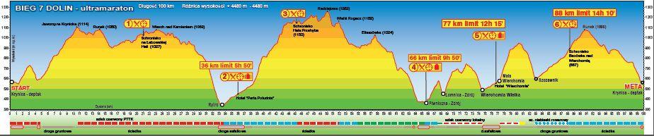 Bieg 7 Dolin 100km